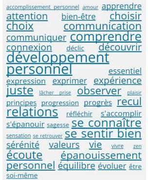tous les grands thèmes explorés par le blog sur le développement personnel Jour après Jour
